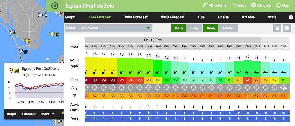 Wind Forecast: Feb 10th – 12th