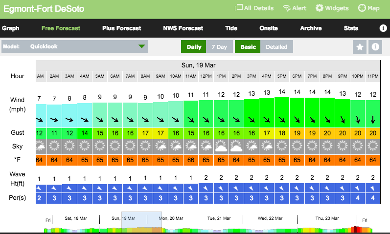 Wind Forecast: March 18th – 19th