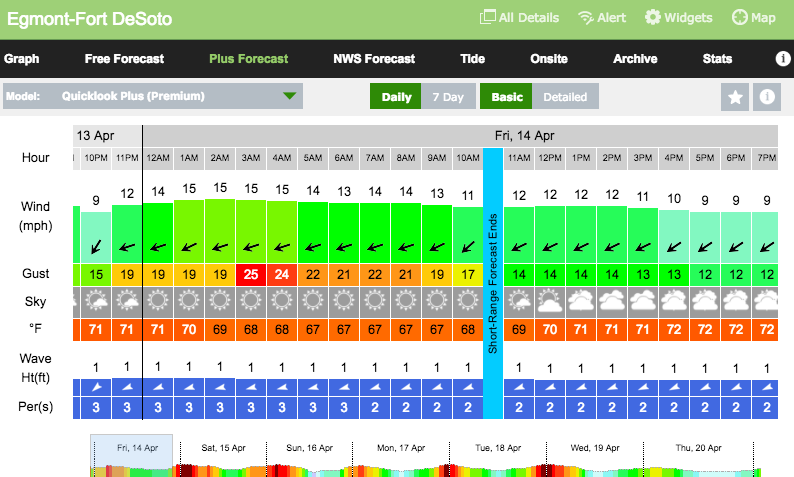 Wind Forecast: April 14th – 16th
