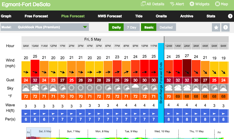 Wind Forecast: May 5th – May 7th