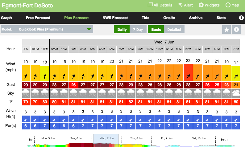 Wind Forecast: June 5th – 7th
