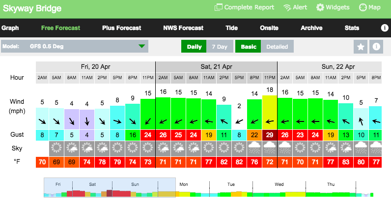 Weekend Wind Forecast: April 21st – April 22nd