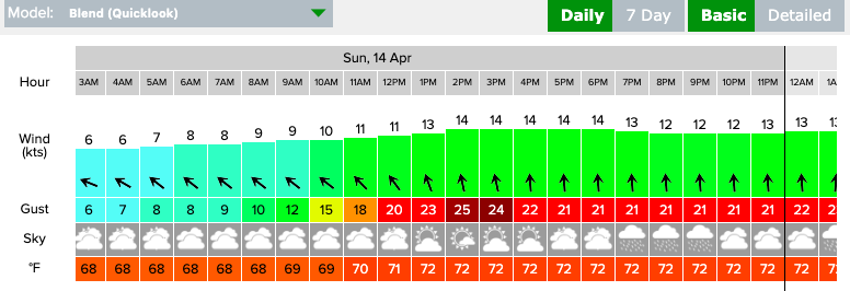 Weekend Wind Forecast: April 13th/14th